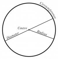 "Diamètre (diameter), rayon (radius), centre et circonférence d'un cercle. (fichier Commons : ""CIRCLE_1.svg"") - licence CC-BY-SA 3.0 (https://creativecommons.org/licenses/by-sa/3.0/) Optimager, 2005"