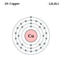 "Cuivre, structure électronique. (fichier Commons : ""Electron_shell_029_Copper.svg"") - licence CC-BY-SA 2.0 (https://creativecommons.org/licenses/by-sa/2.0/) Pumbaa (dérivé de Greg Robson), 2006"