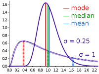 "Mode, médiane (median) et moyenne (mean) de 2 distributions différentes suivant la loi log-normale. (fichier Wikimedia Commons : ""Comparison_mean_median_mode.svg"") - licence CC-BY-SA 3.0 (https://creativecommons.org/licenses/by-sa/3.0//deed.fr) Cmglee, 2011"