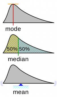"Mode, médiane (median) et moyenne (mean) d'une distribution. (fichier Wikimedia Commons : ""Visualisation_mode_median_mean.svg"") - licence CC-BY-SA 3.0 (https://creativecommons.org/licenses/by-sa/3.0//deed.fr) Cmglee, 2015"