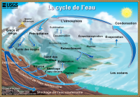 "Cycle de l'eau : évaporation, précipitations, rivières, océans, etc. USGS Georgia Water Science Center.  (fichier Commons : ""Watercycle-french"") (domaine public) Evans John M. et Perlman Howard, 2013"